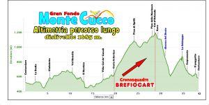 Stagione 2012: GF Monte Cucco